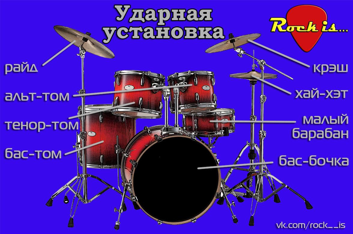 Rock school Drums